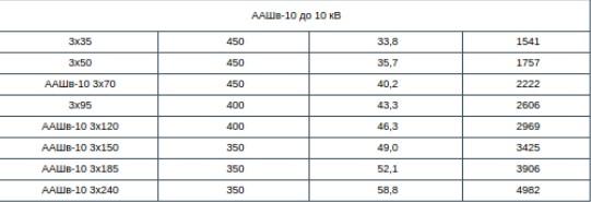 Кабель ААШВ 10 кв характеристики