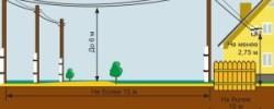 Как проверить провода высокого напряжения
