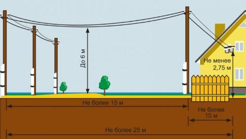 Нормы провисания провода от столба к дому