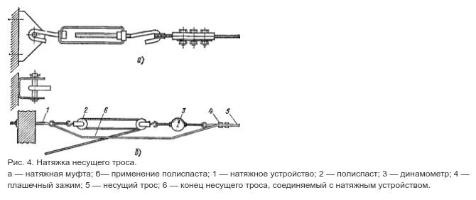 Растяжка тросовой электропроводки