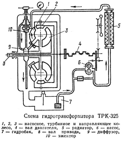 Схема гидротрансформатора