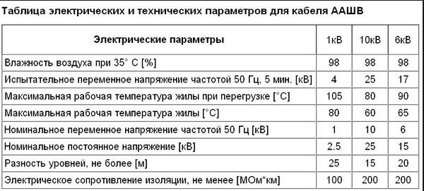 Таблица электрических параметров кабеля ААШв