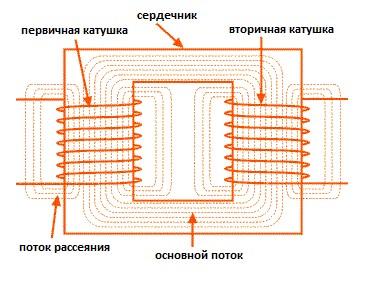 Трансформатор с сердечниками и обмотками