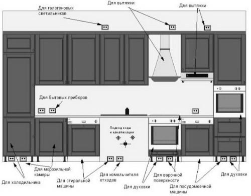Электричество на кухне