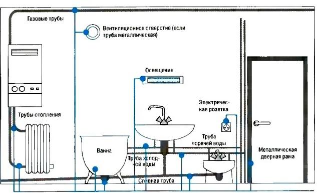 Электропроводка в ванной