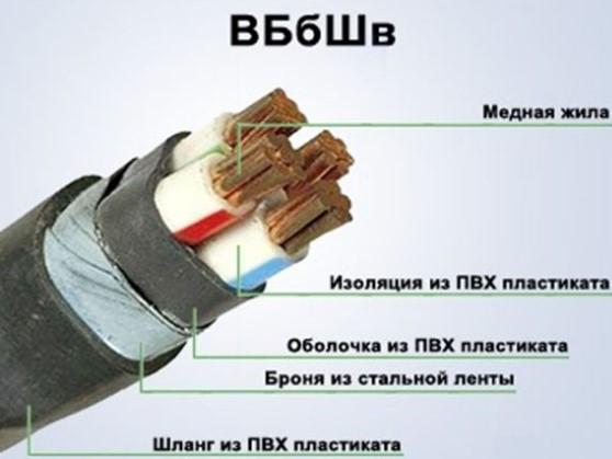 кабель ВБбШв конструкция