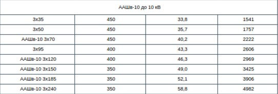 основные характеристики ААШв