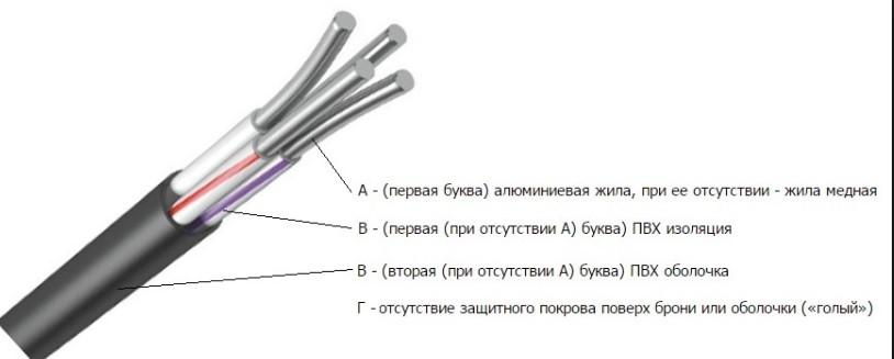 силовой кабель АВВГ расшифровка