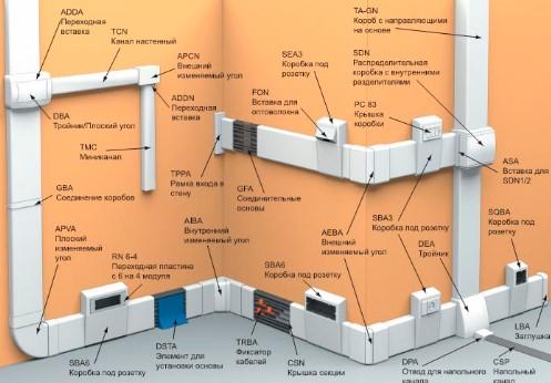 Комплект кабельных каналов