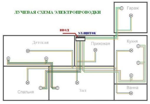 Лучевая схема электропроводки