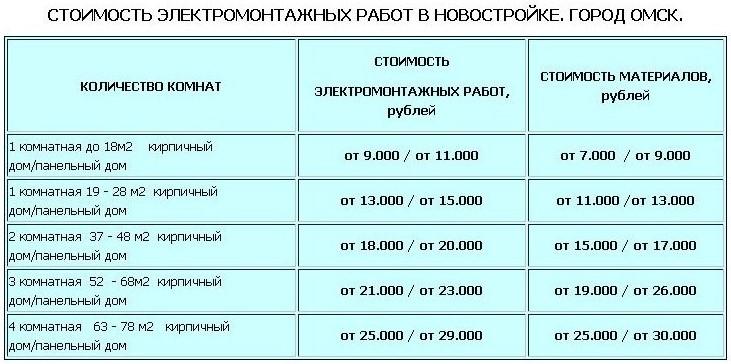 Предварительный расчет стоимости электромонтажных работ