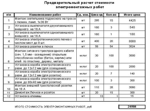 Христа обязаны ли ук предоставлять калькуляции на работы российском Дальнем