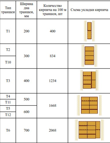 схема укладки кирипича