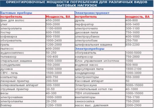 таблица мощности приборов