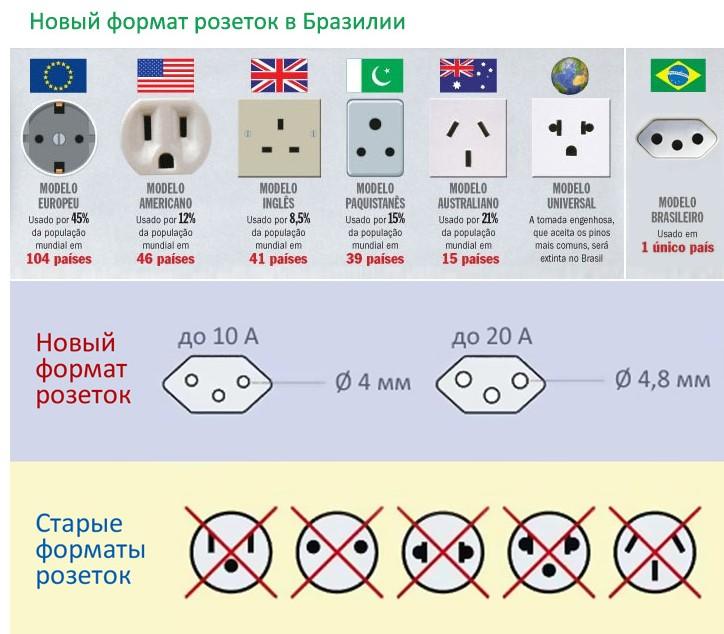 Какие бывают электрические розетки
