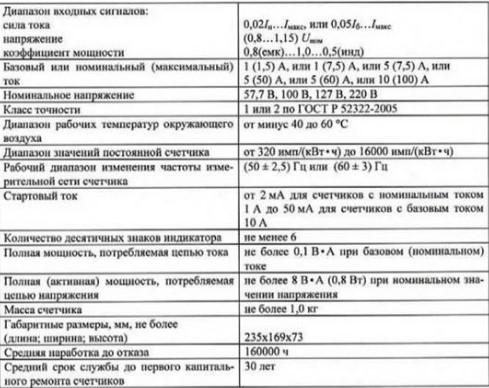Электросчетчик ЦЭ6803В характеристики