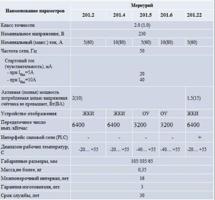 дополнительные характеристии счетчика меркурий 201