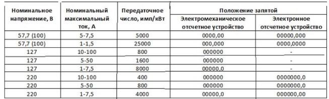 количество знаков и передаточные числа счетчика