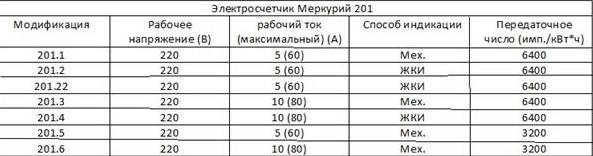 счетчик Меркурий 201 характеристики