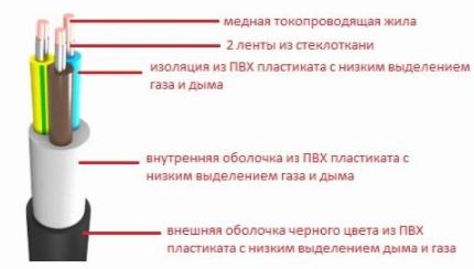 ввгнг конструкция