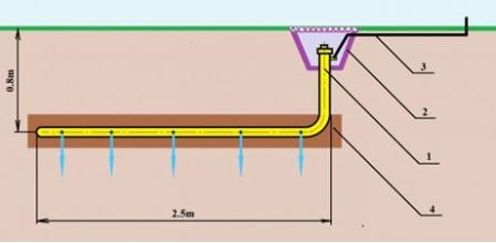 Конструкция электролитического заземления