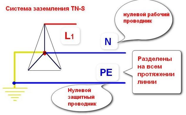Нулевой проводник