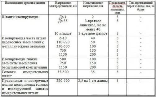 Таблица испытания изолирующей штанги
