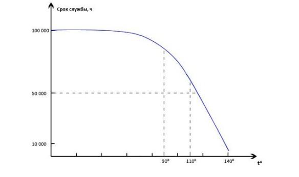 долговечность светодиодов