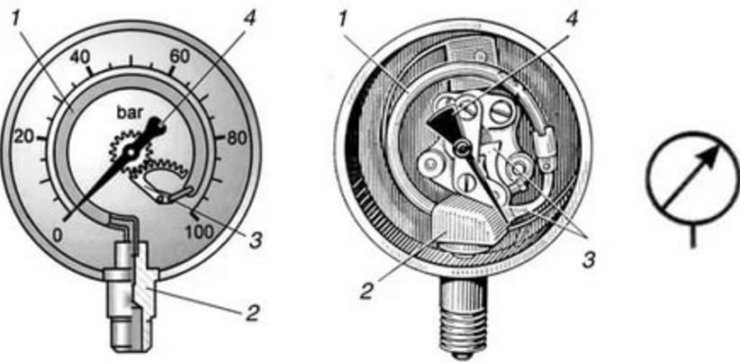 Деформационное манометры