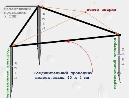 Заземляющий контур по схеме треугольник
