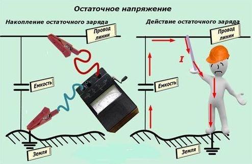 Измерение наводки