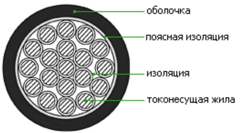 Кабель КВВГ конструкция