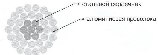 Провод АС конструкция