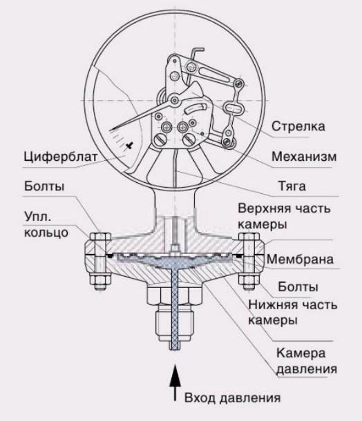 Пружинный манометр
