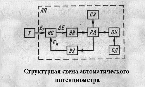 Схема автоматического потенциометра