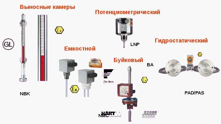 приборы и преобразователи для измерения уровня жидкости