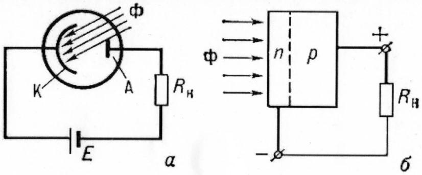 Схема включения фотоэлемента с внешним фотоэффектом в электрическую сеть