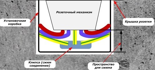 Монтаж розетки с PE проводником