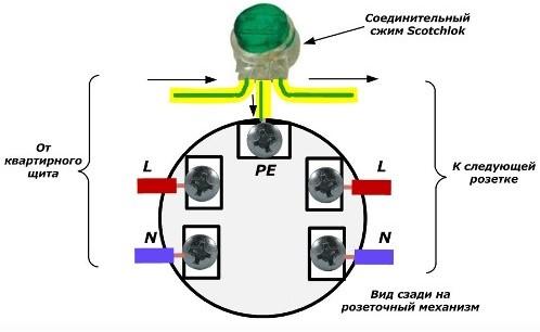 Подключение PE проводника соединительными зажимами