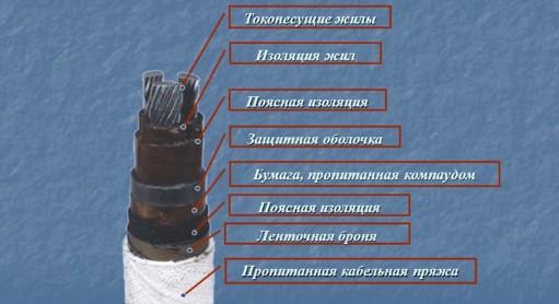 применение силовых кабелей