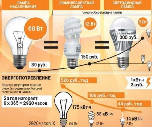 Какая лампа лучше