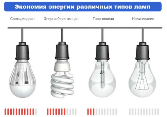 Какая лампа самая экономичная