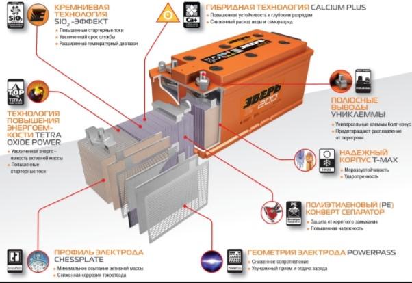Аккумулятор выдерживает температуру -50 градусов
