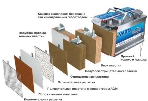Аккумулятор AGM конструкция