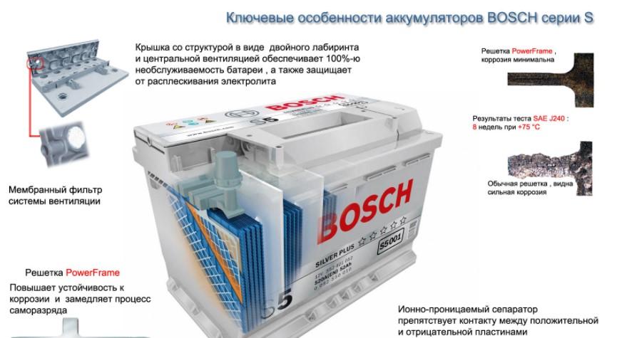 Основные преимущества Bosch S4