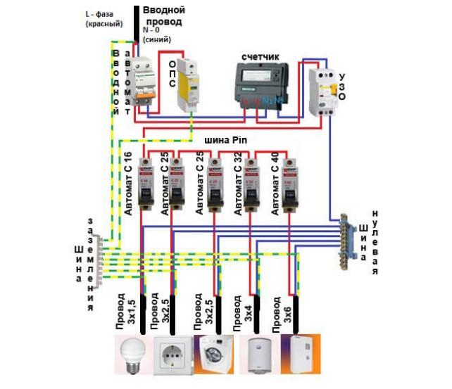 Схема сборки щита с УЗО и ОПС