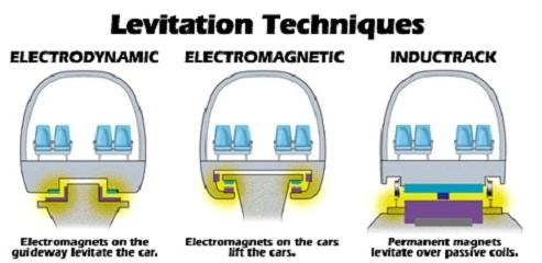 Виды электромагнитной подвески