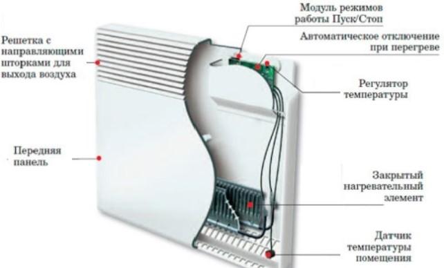 Функции электрических конвекторов