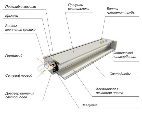 Конструкция линейного светильника