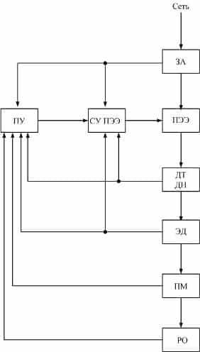 Структурная схема автоматизированного электропривода